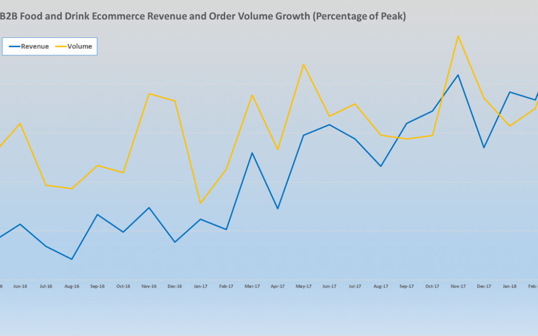 Ecommerce growth in the wholesale sector