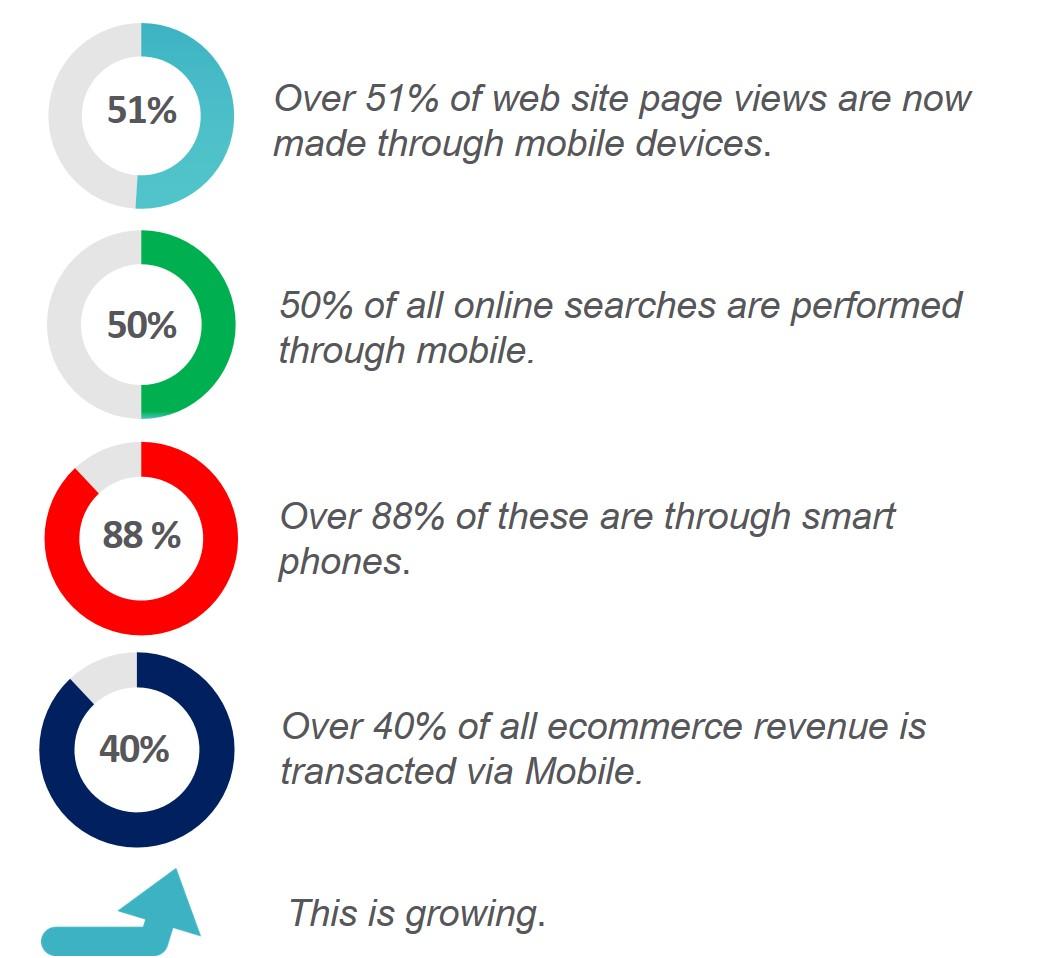 Mobile B2B Ecommerce Stats